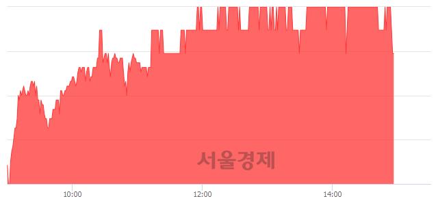 유디와이파워, 4.47% 오르며 체결강도 강세 지속(174%)