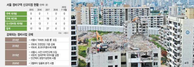 2015년 이후 재개발 지정 '0'…상한제 덮칠땐 '住맥경화'
