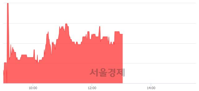 코이화공영, 4.26% 오르며 체결강도 강세 지속(107%)