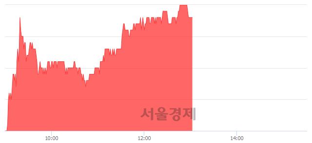 유코오롱인더, 4.21% 오르며 체결강도 강세 지속(261%)