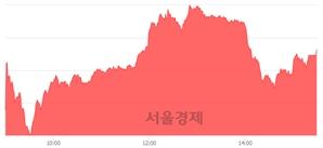 [마감 시황] 개인과 외국인의 동반 매수세.. 코스닥 641.46(▲8.51, +1.34%) 상승 마감