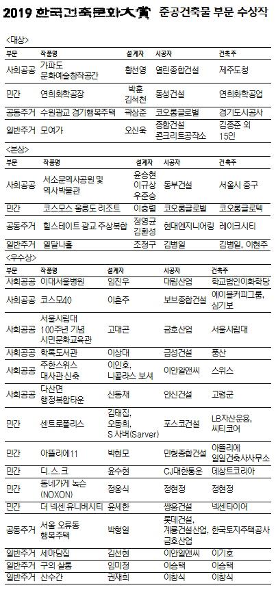 [2019 한국건축문화대상] 준공 건축물 부문 수상작 현황