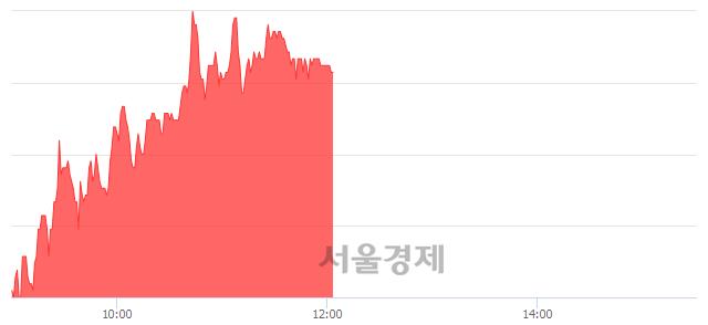 코와이비엠넷, 4.38% 오르며 체결강도 강세 지속(136%)