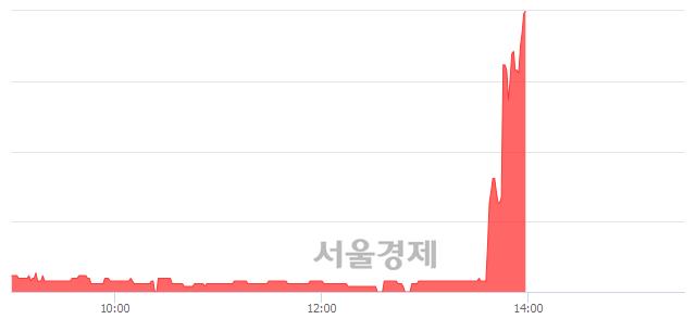 코서연전자, 상한가 진입.. +30.00% ↑
