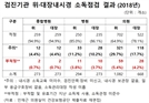 위·대장내시경 병·의원 90% 소독관리 '엉망'