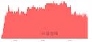 <유>한화생명, 3.32% 오르며 체결강도 강세 지속(134%)