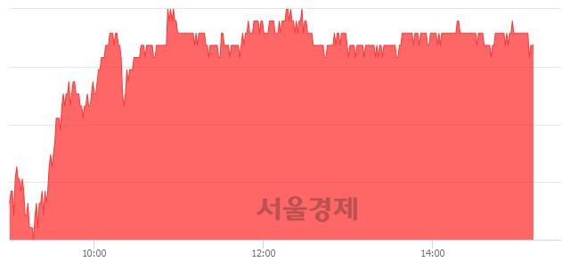 코원익머트리얼즈, 3.83% 오르며 체결강도 강세 지속(194%)