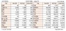 [표]투자주체별 매매동향(10월 14일)