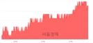 <유>HDC, 4.68% 오르며 체결강도 강세 지속(164%)