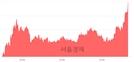 <코>코리아에프티, 전일 대비 7.67% 상승.. 일일회전율은 16.31% 기록