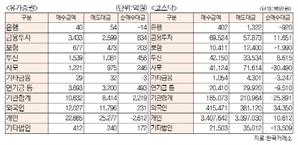 [표]투자주체별 매매동향(10월 14일-최종치)