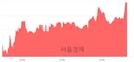 <코>엘오티베큠, 5.78% 오르며 체결강도 강세 지속(267%)