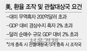 4억달러 차이로…한국, 美환율관찰국 4년째 묶이나