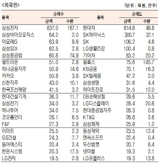 [표]유가증권 기관·외국인·개인 순매수·도 상위종목(10월 14일)