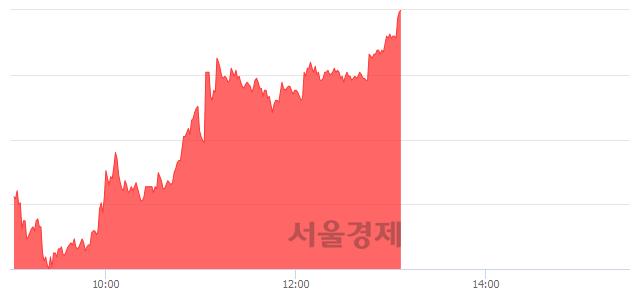 유필룩스, 상한가 진입.. +29.85% ↑