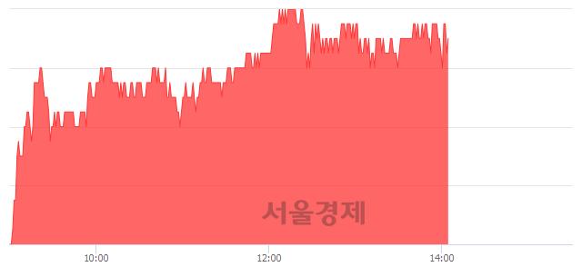 코야스, 3.33% 오르며 체결강도 강세 지속(186%)