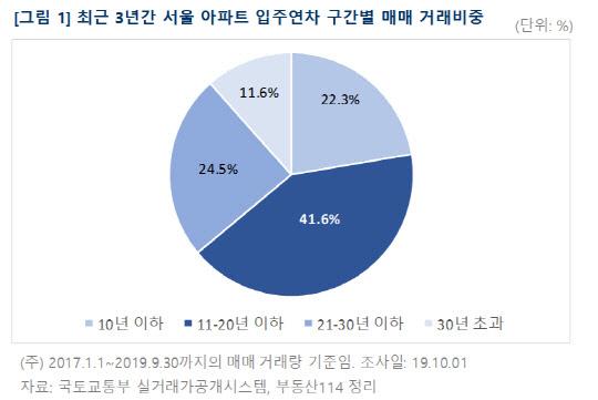 서울 아파트매매 10건중 4건은 입주 11~20년차... 가격 부담에