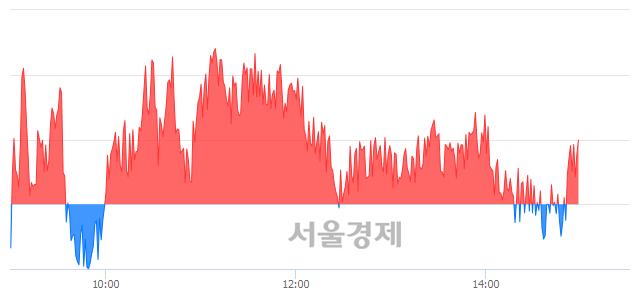 오후 3:00 현재 코스피는 52:48으로 매도우위, 매도강세 업종은 전기가스업(0.94%↑)