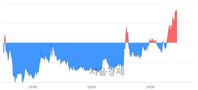 코코리아에프티, 매수잔량 391% 급증