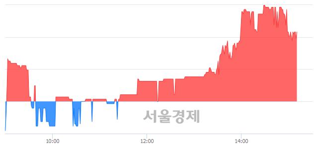 <코>팬엔터테인먼트, 3.74% 오르며 체결강도 강세 지속(249%)