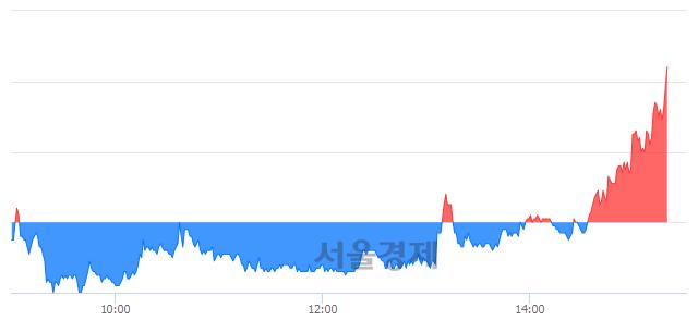 코코리아에프티, 전일 대비 7.18% 상승.. 일일회전율은 25.13% 기록