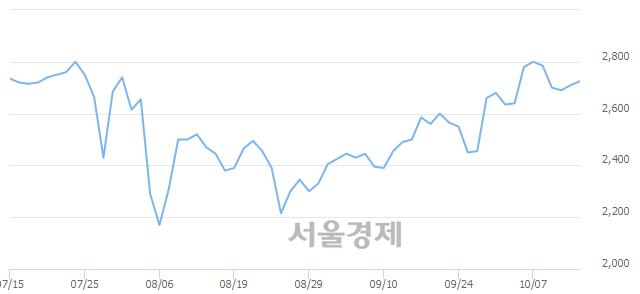 코키이스트, 전일 대비 7.56% 상승.. 일일회전율은 3.27% 기록
