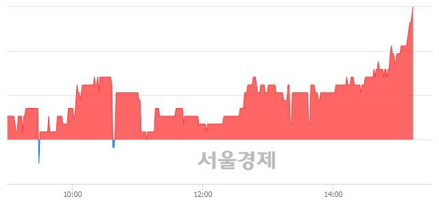 코엑셈, 3.11% 오르며 체결강도 강세 지속(225%)