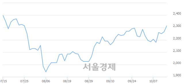 코한컴지엠디, 매수잔량 490% 급증