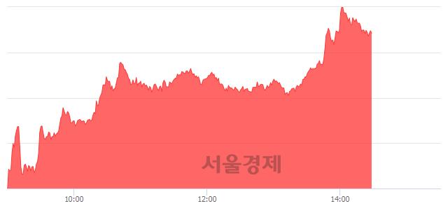오후 2:30 현재 코스닥은 46:54으로 매수우위, 매도강세 업종은 인터넷업(0.09%↓)