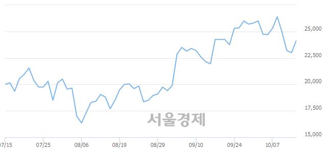 코힘스, 전일 대비 7.17% 상승.. 일일회전율은 3.33% 기록