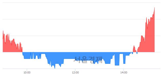 <코>성창오토텍, 3.53% 오르며 체결강도 강세 지속(141%)