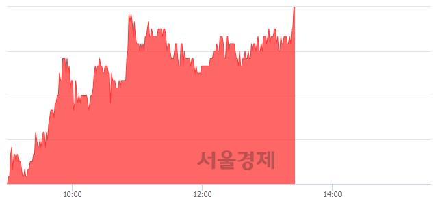 코제노레이, 전일 대비 7.05% 상승.. 일일회전율은 2.64% 기록