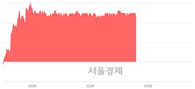 코SKC코오롱PI, 3.03% 오르며 체결강도 강세 지속(183%)