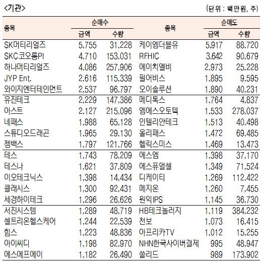 [표]코스닥 기관·외국인·개인 순매수·도 상위종목(10월 15일-최종치)