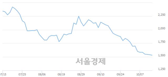 <코>서울리거, 장중 신저가 기록.. 1,515→1,500(▼15)