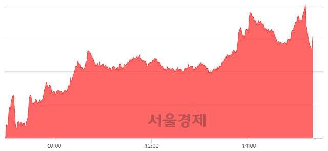 오후 3:20 현재 코스닥은 46:54으로 매수우위, 매도강세 업종은 인터넷업(0.54%↓)