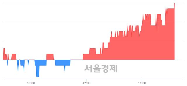 코구영테크, 3.12% 오르며 체결강도 강세 지속(227%)