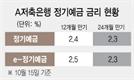 12개월 만기 2.4%인데 24개월 2.3%…예금금리 공식 깨진 저축銀