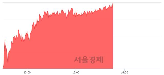 <코>아스트, 5.61% 오르며 체결강도 강세 지속(194%)
