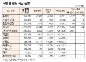 [표]유형별 펀드 자금 동향(10월 14일)