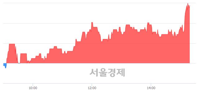 유유니퀘스트, 3.69% 오르며 체결강도 강세 지속(176%)