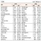 [표]코스닥 기관·외국인·개인 순매수·도 상위종목(10월 15일)