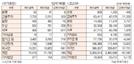 [표]투자주체별 매매동향(10월 15일)