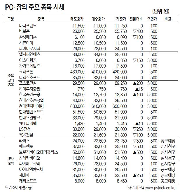 [표]IPO·장외 주요 종목 시세(10월 15일)