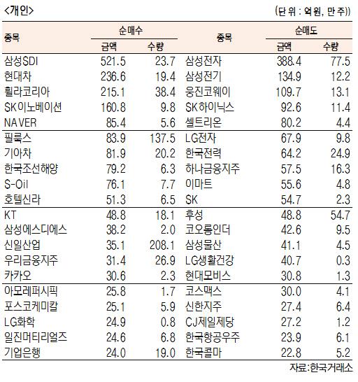 [표]유가증권 기관·외국인·개인 순매수·도 상위종목(10월 15일-최종치)