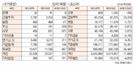 [표]투자주체별 매매동향(10월 15일-최종치)