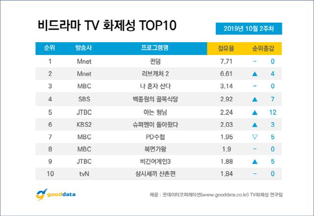 '퀸덤' 4주 연속 비드라마 1위...정찬우 출연자 화제성 1위