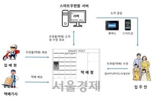 무인택배함 기능 더한 '스마트우편함'…LH, 국내 최초 도입