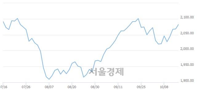[개장 시황] 코스피 2080.92..  외국인의 순매수에 상승 출발 (▲12.75, +0.62%)
