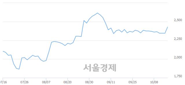 코한국코퍼레이션, 전일 대비 7.25% 상승.. 일일회전율은 0.58% 기록